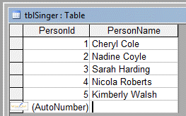 Table of data with values