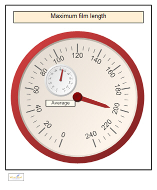 Gauges within gauges