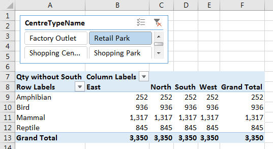 Pivot table all quadrants the same
