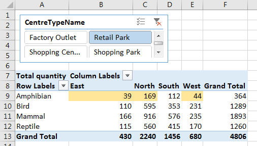 Pivot table showing calculation