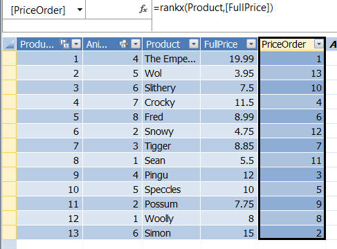 Ranking products by price