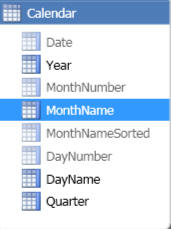 The MonthName column