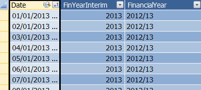 Financial year columns