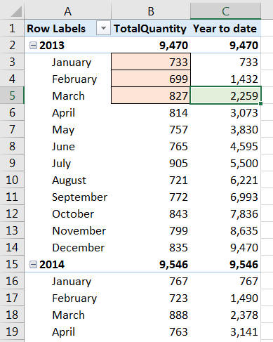 Year to date figures