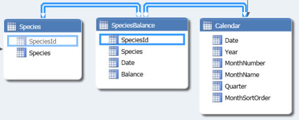 Species balance table