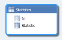 Statistics table imported