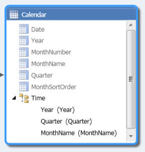 Hierarchy for calendar