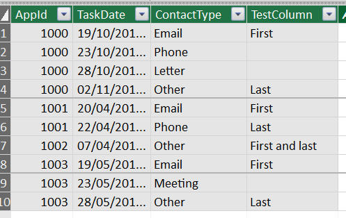 PowerPivot table