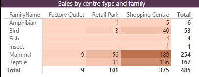 Sales by centre type and family