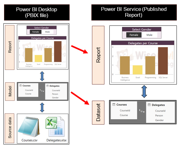 Power BI data diagram