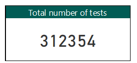 Total number of tests