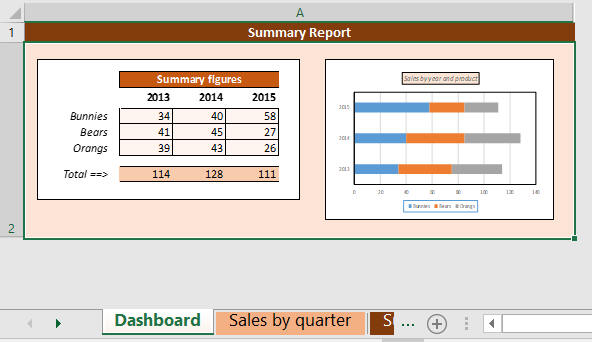 Dashboard containing sheet and chart