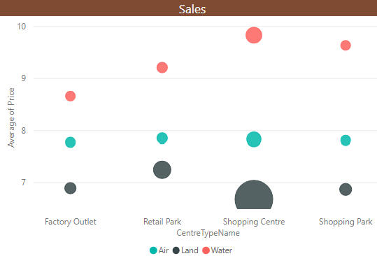 Comparing sales by centre type