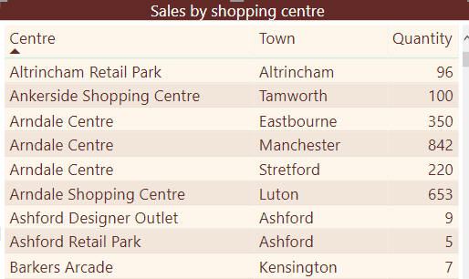 Sales by centre