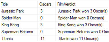 Number of Oscars