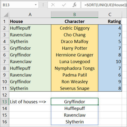Sorted unique values