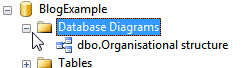 Database diagrams category