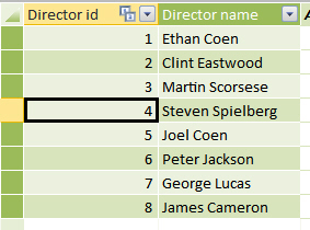 Imported list of directors