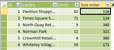 Shopping centres by size