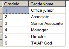 Table of grades