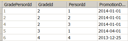 GradePerson table