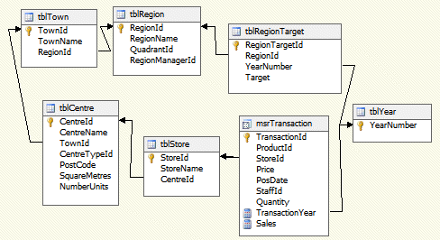 SSAS Analysis Services exercise - Basic Cubes (image 1)