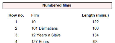 Films with row numbers
