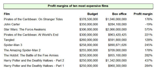 Films by profit margin