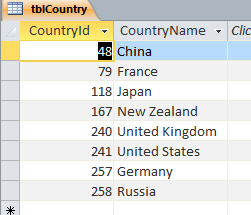 Countries table with records