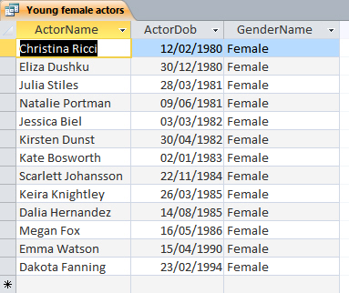List of young female actors