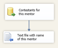 Data flow to select contestants