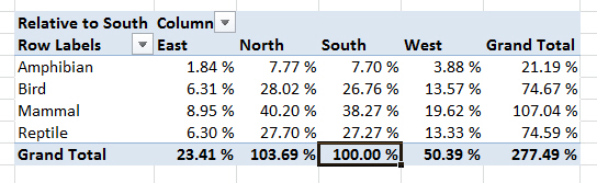 Percentages of South sales