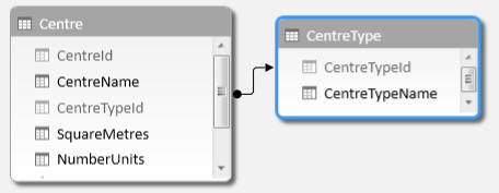 Centres and centre types