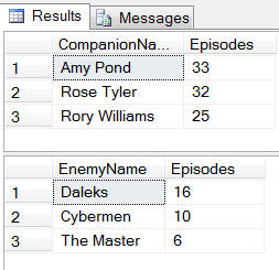 Top 3 episodes by companion and enemy