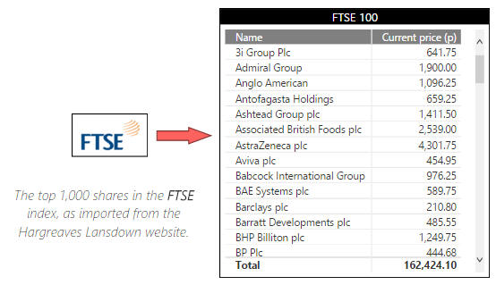 Table of FTSE data