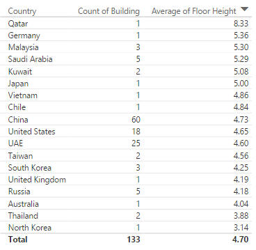 Floor height order