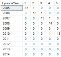 Episodes by year
