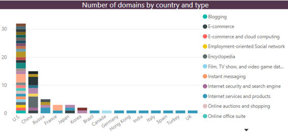 Number of domains