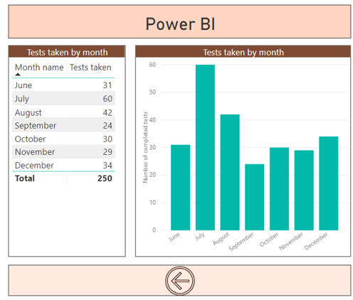 Power BI tests