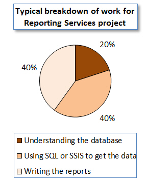 Breakdown of time for SSRS project